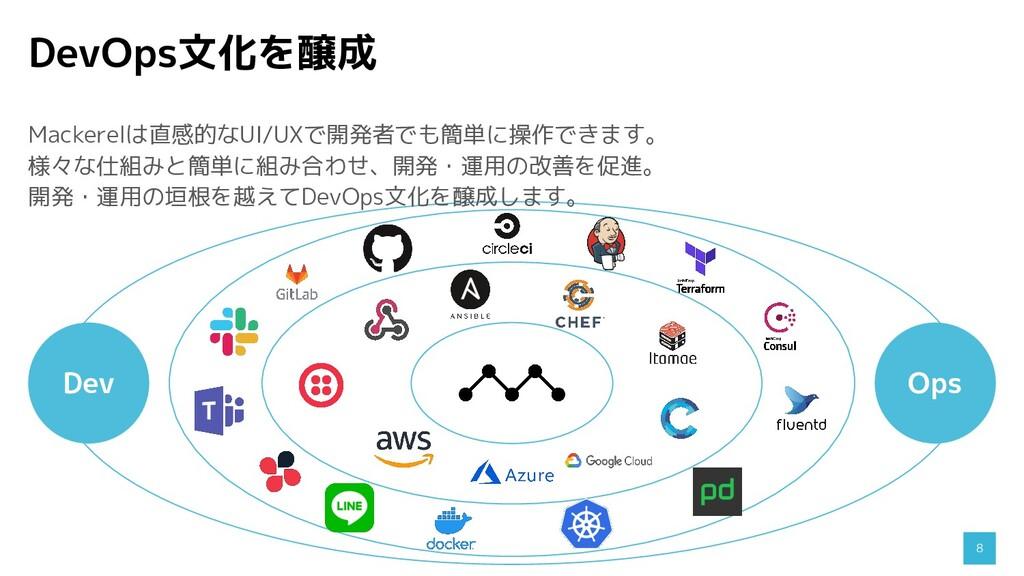 DevOps文化を醸成 8 Dev Ops Mackerelは直感的なUI/UXで開発者でも簡...