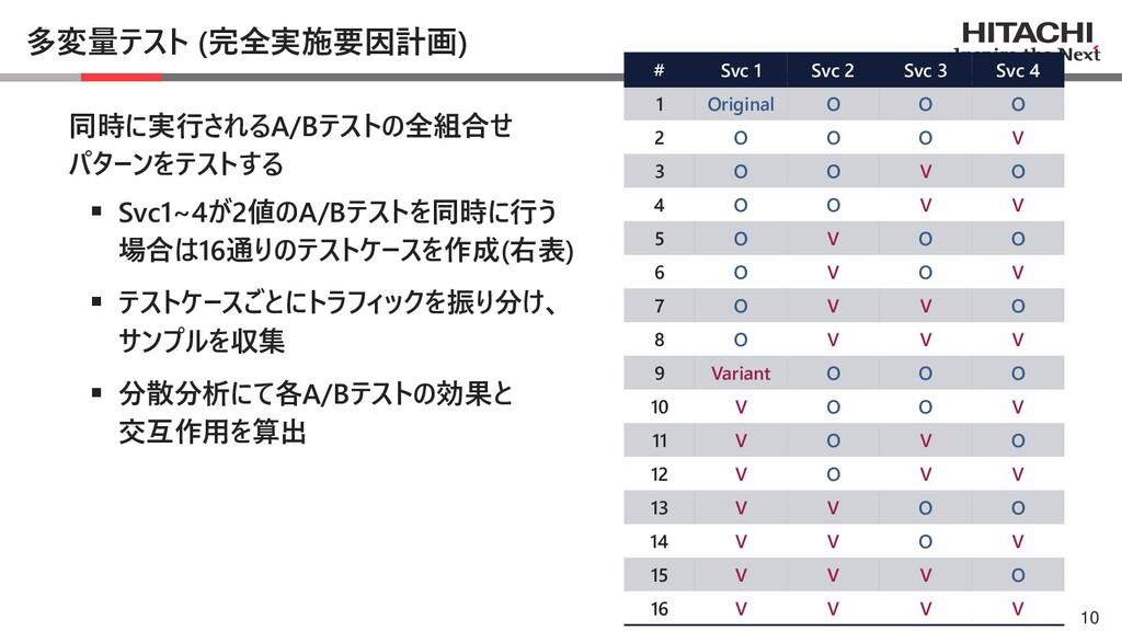 © Hitachi, Ltd. 2021. All rights reserved. 多変量テ...