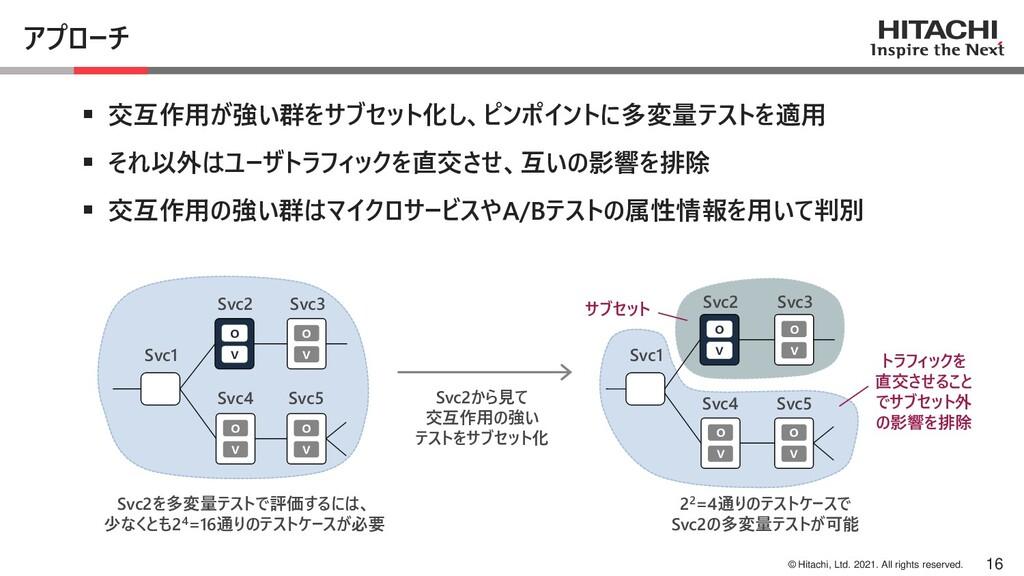 © Hitachi, Ltd. 2021. All rights reserved. アプロー...