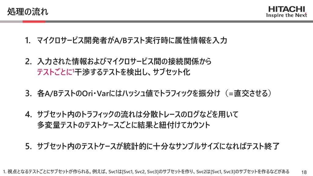 © Hitachi, Ltd. 2021. All rights reserved. 処理の流...
