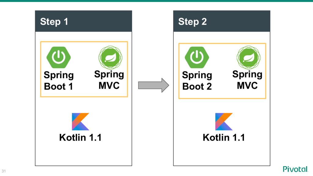 Step 2 Step 1 Spring Boot 1 Spring MVC Spring B...