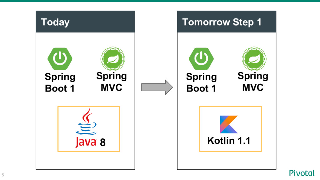 Today Spring Boot 1 Spring MVC 8 Tomorrow Step ...