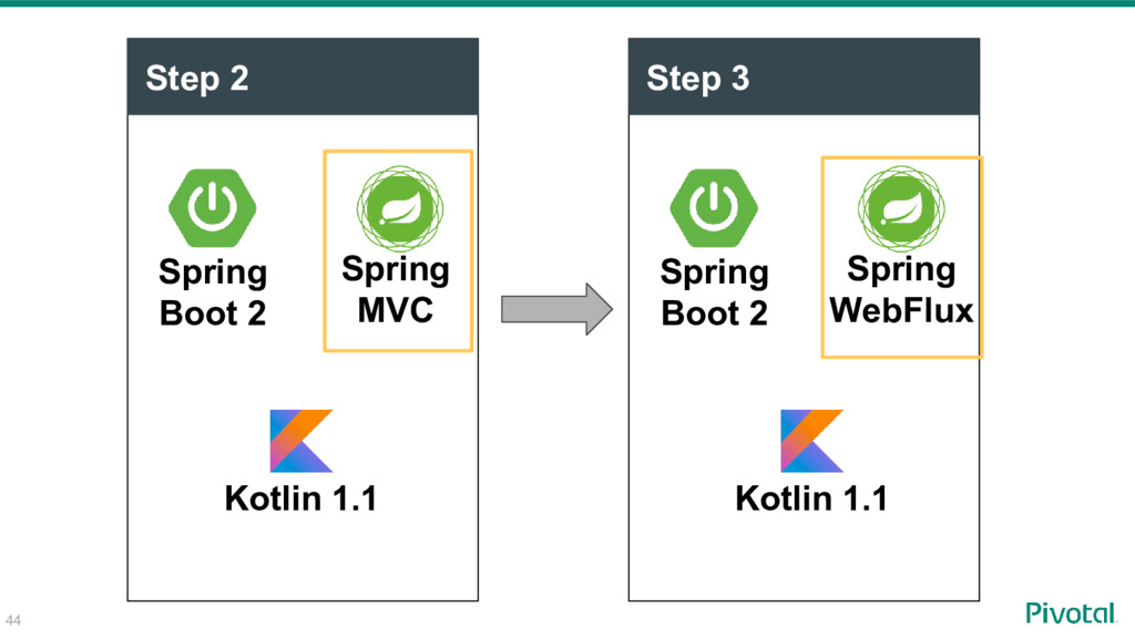 Step 2 Spring Boot 2 Spring MVC Step 3 Spring B...