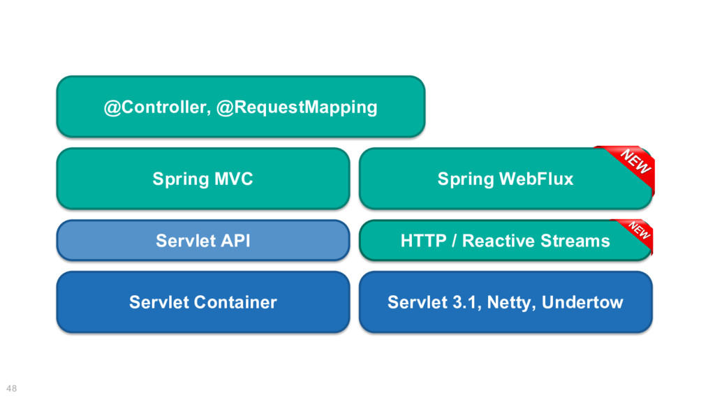 48 @Controller, @RequestMapping Spring MVC Serv...