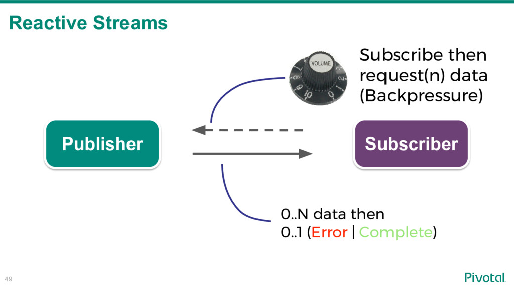 Reactive Streams 49 Publisher Subscriber 0..N d...