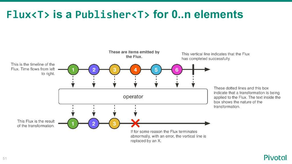 51 Flux<T> is a Publisher<T> for 0..n elements