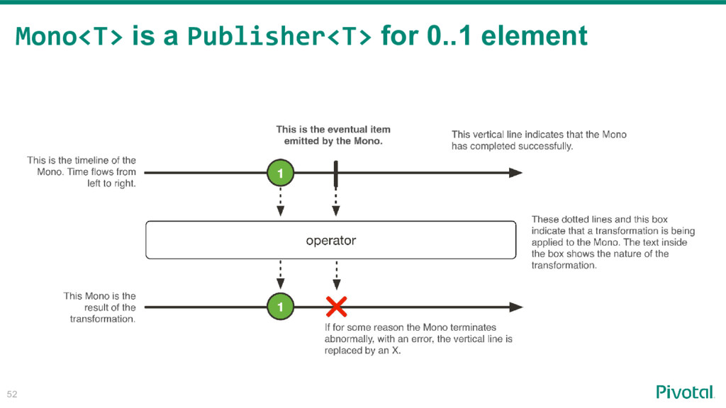 52 Mono<T> is a Publisher<T> for 0..1 element