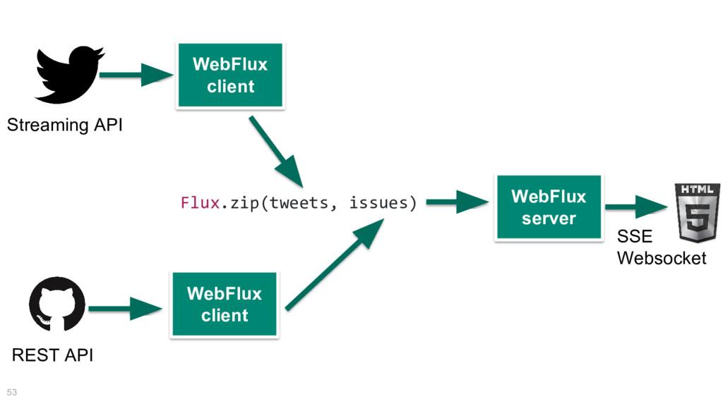 53 Flux.zip(tweets, issues) WebFlux client Stre...