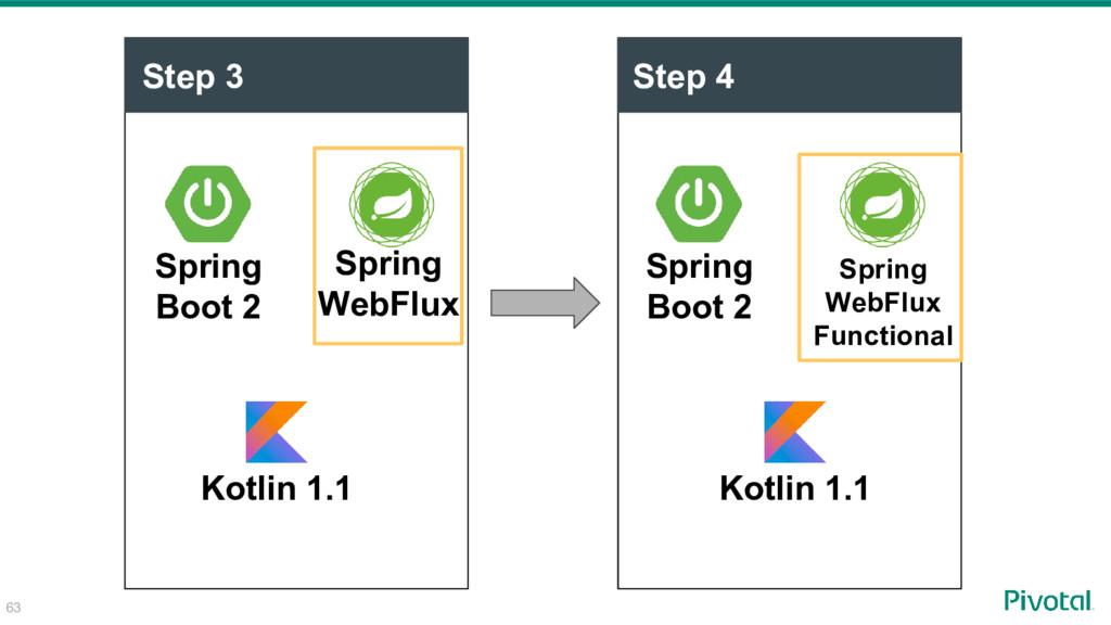 Step 3 Spring Boot 2 Spring WebFlux Step 4 Spri...