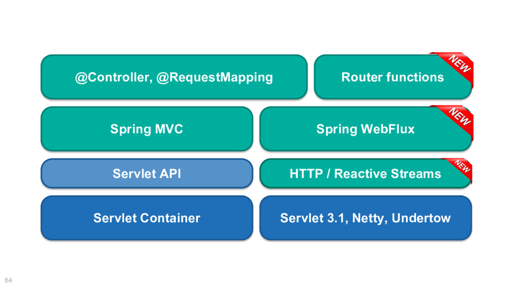 64 @Controller, @RequestMapping Spring MVC Serv...