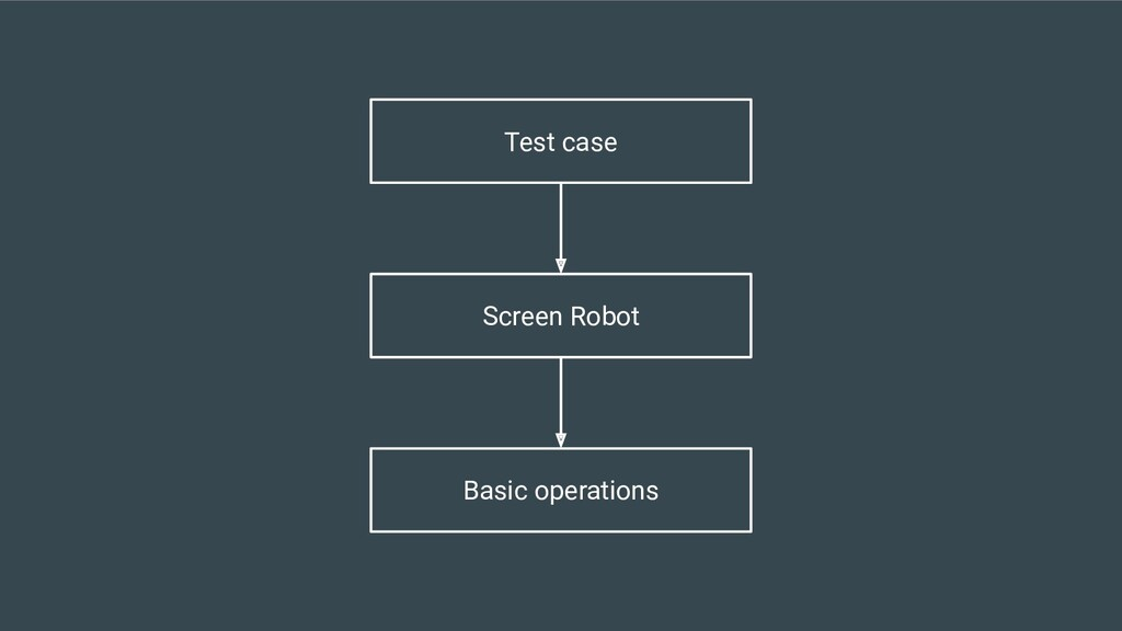 Test case Screen Robot Basic operations
