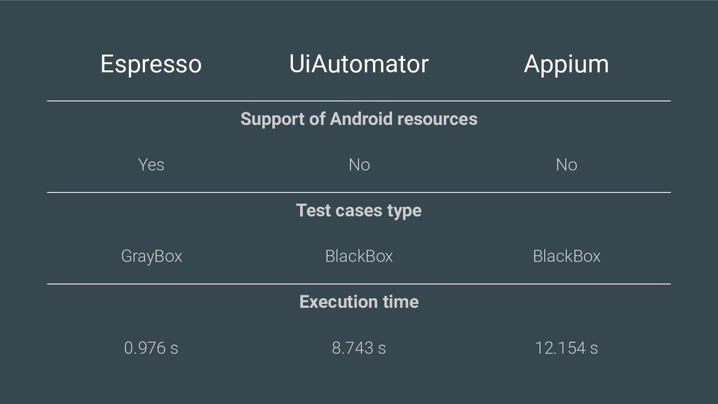 Espresso UiAutomator Appium Support of Android ...