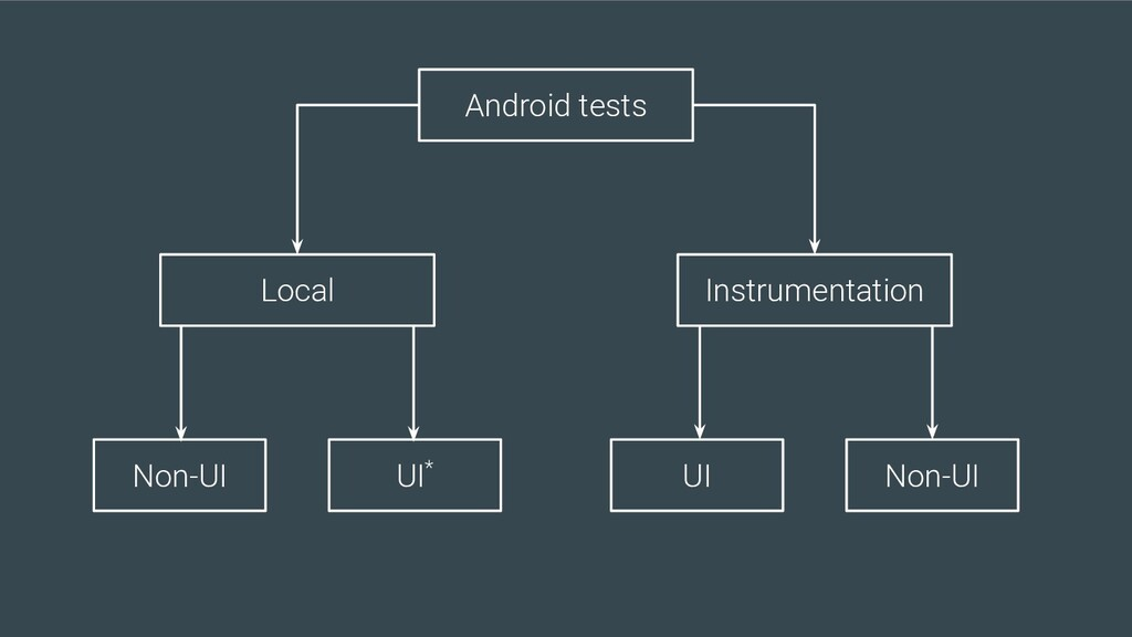 Android tests Local Instrumentation Non-UI UI* ...