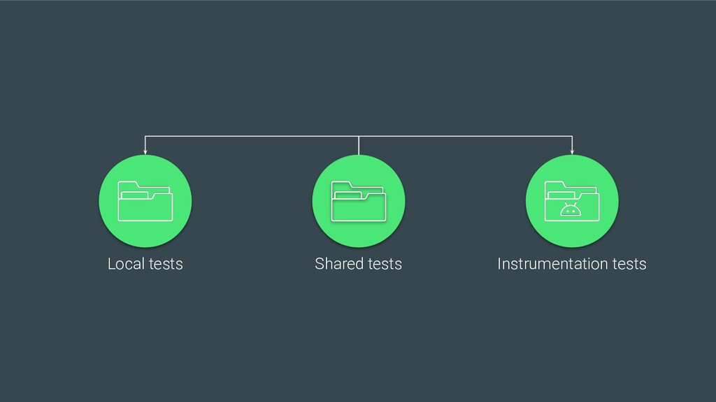Local tests Instrumentation tests Shared tests
