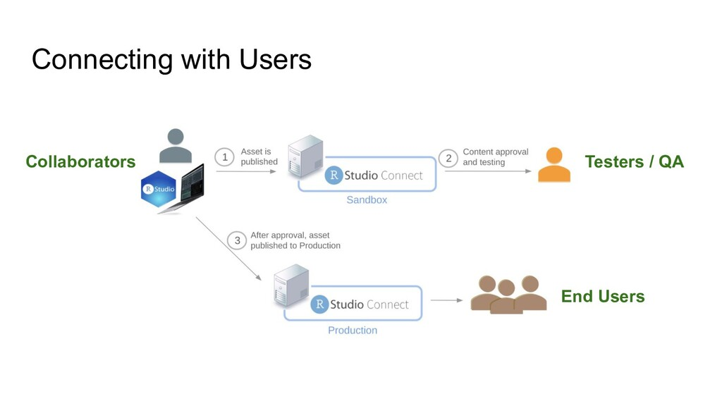 Connecting with Users Collaborators Testers / Q...