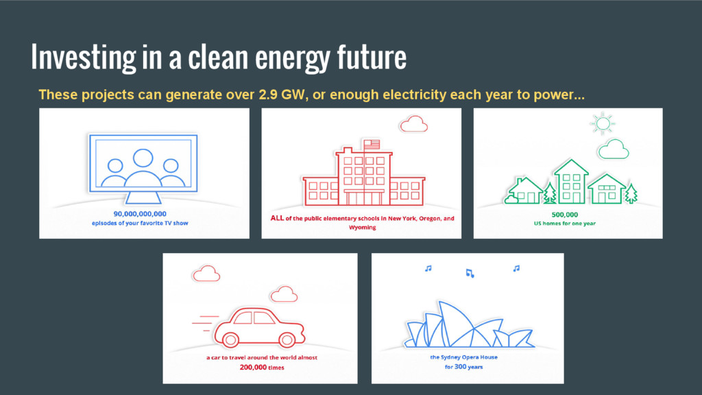 Investing in a clean energy future These projec...