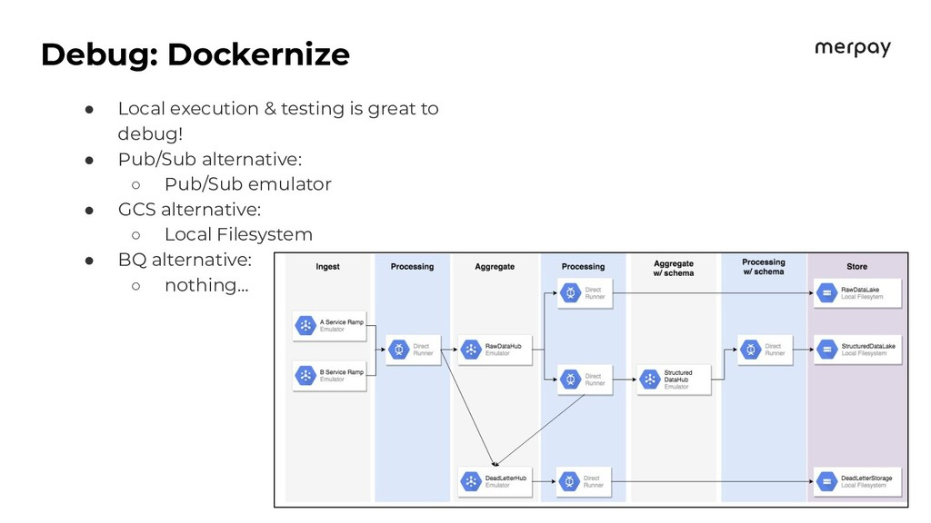 Debug: Dockernize ● Local execution & testing i...