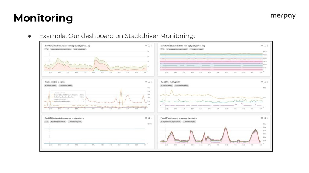 Monitoring ● Example: Our dashboard on Stackdri...