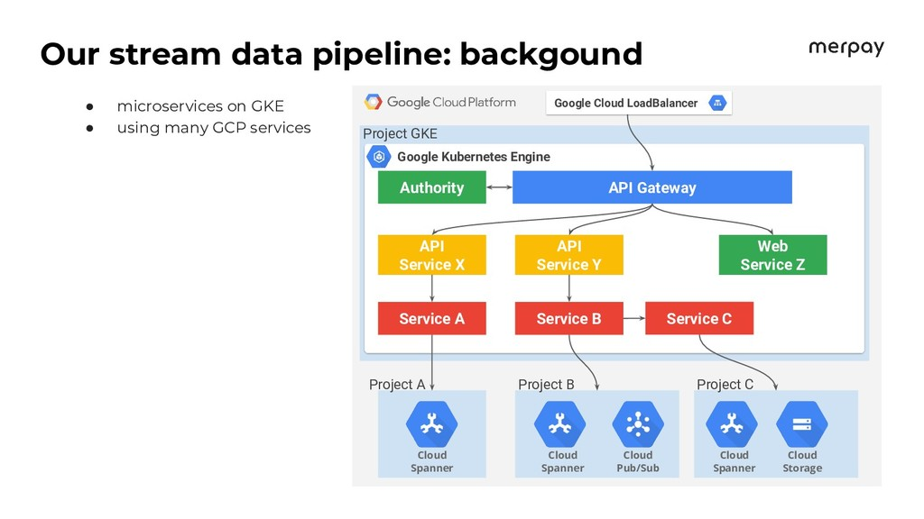 Our stream data pipeline: backgound ● microserv...