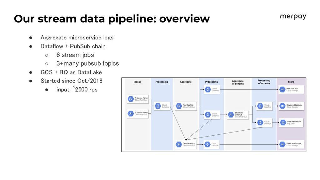 Our stream data pipeline: overview ● Aggregate ...
