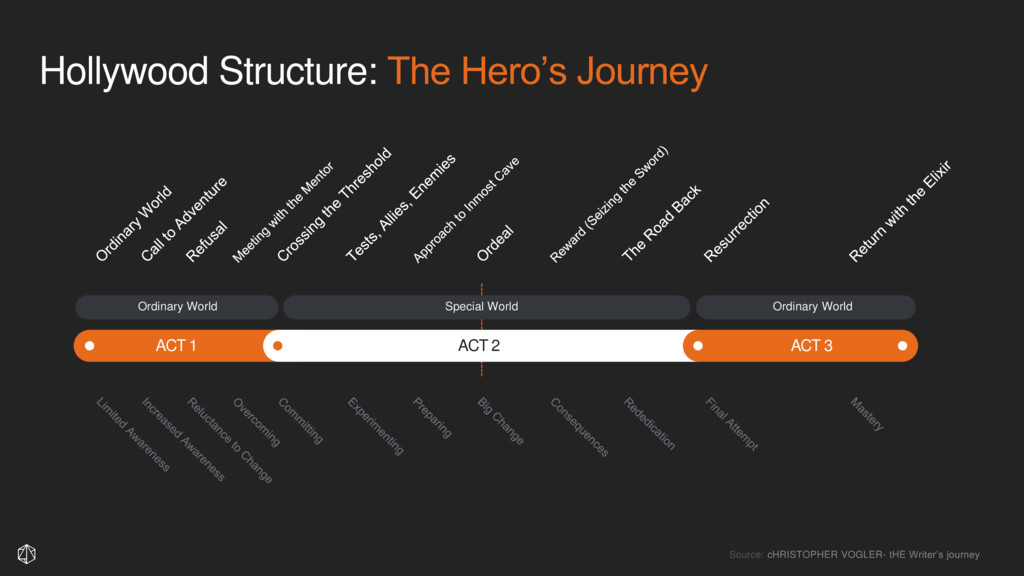 Hollywood Structure: The Hero's Journey ACT 1 A...