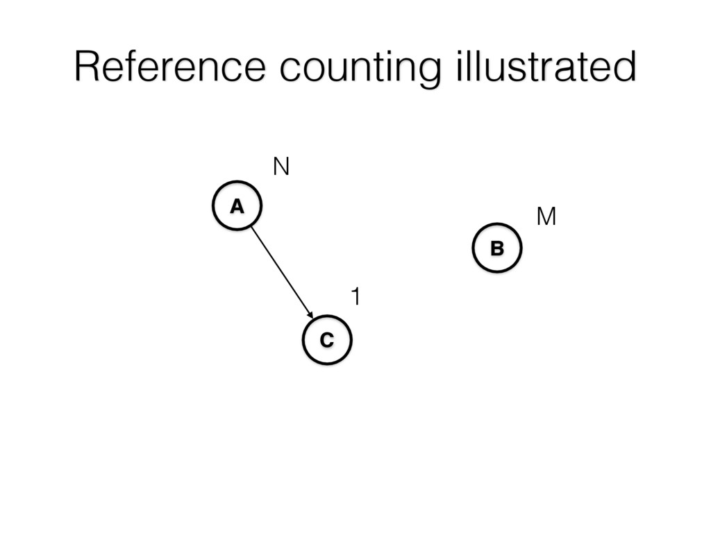 Reference counting illustrated A C B 1 N M