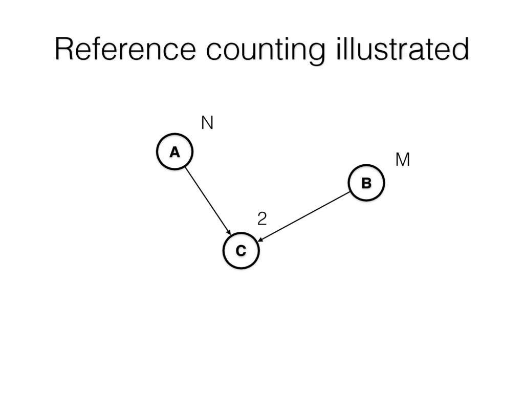 Reference counting illustrated A C B 2 N M