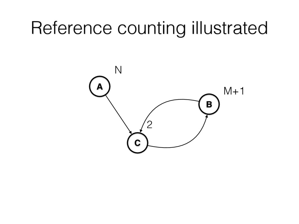 Reference counting illustrated A C B 2 N M+1