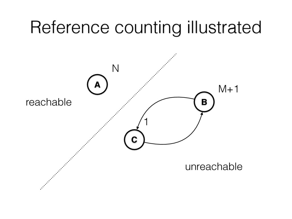Reference counting illustrated A C B 1 N M+1 re...