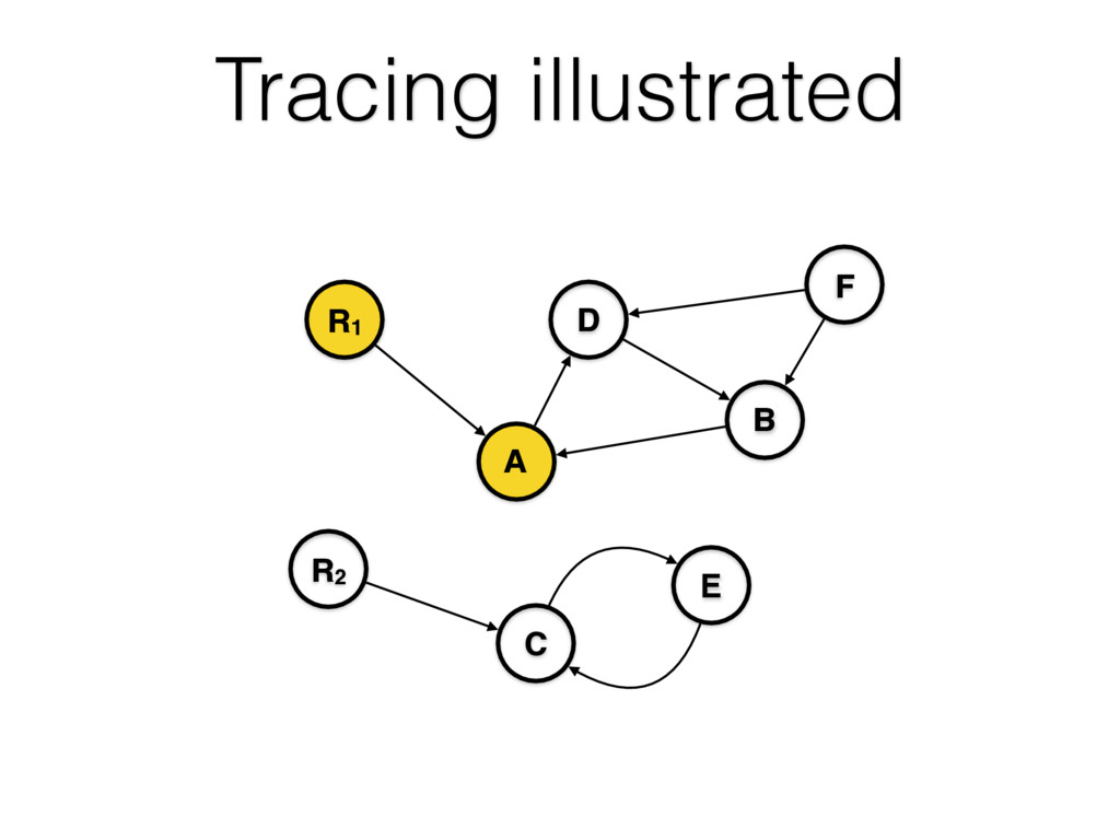Tracing illustrated R1 A R2 C B D E F