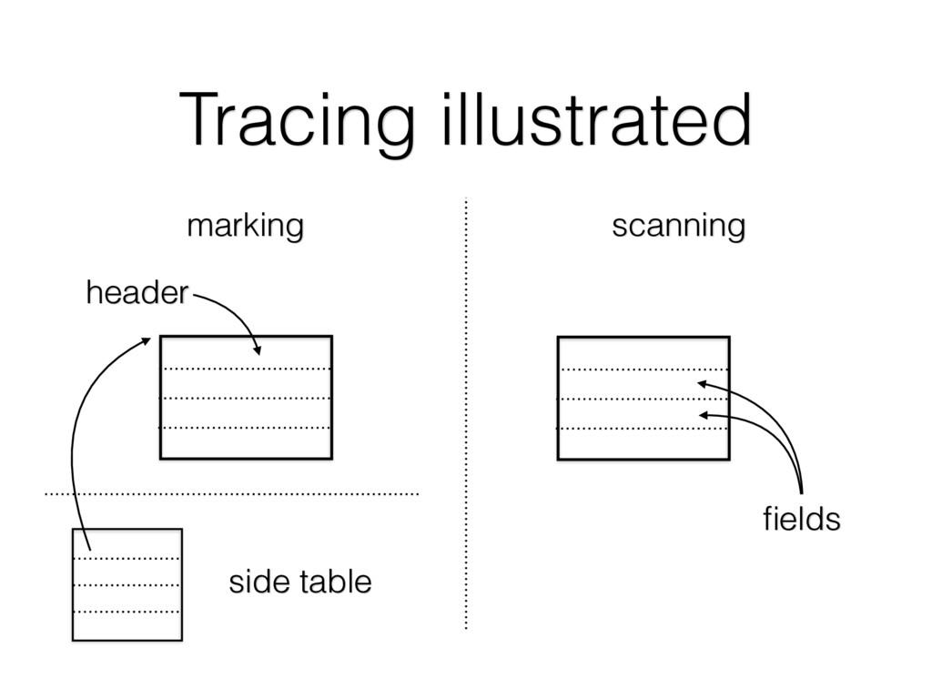 Tracing illustrated scanning marking header fiel...