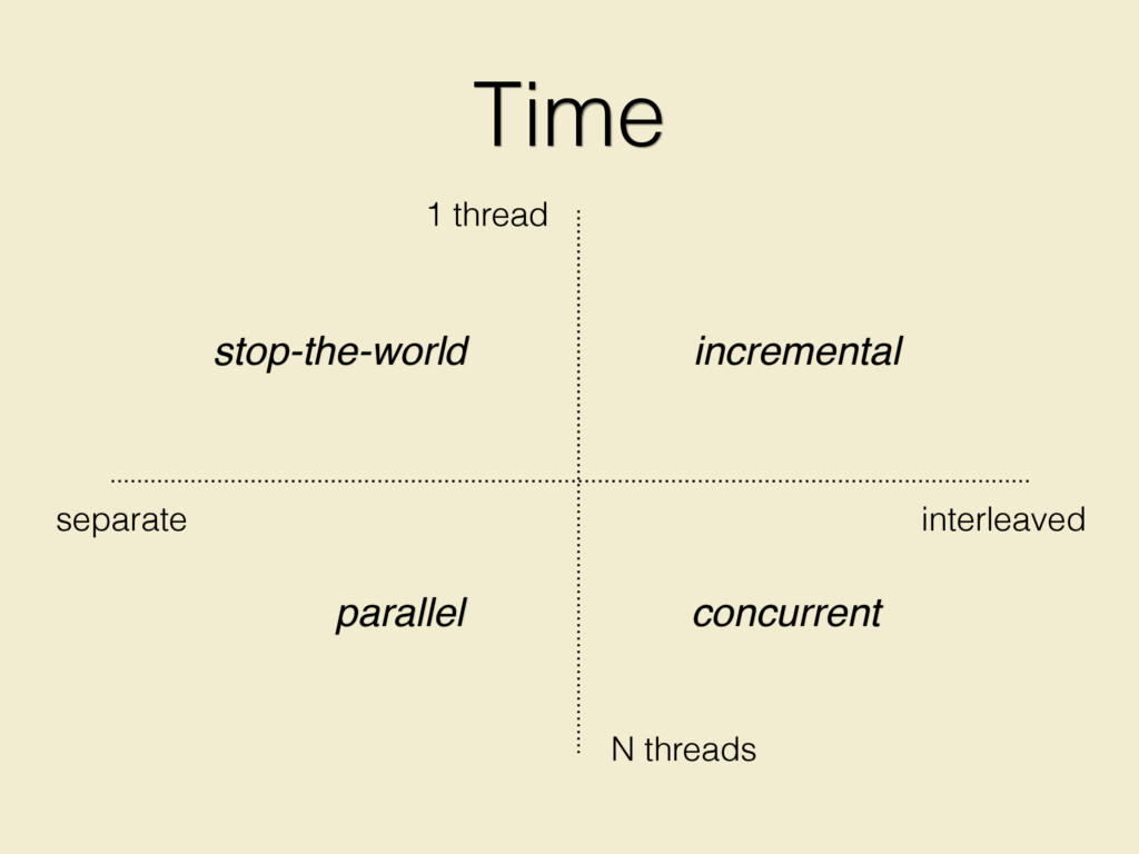 Time 1 thread N threads separate interleaved st...