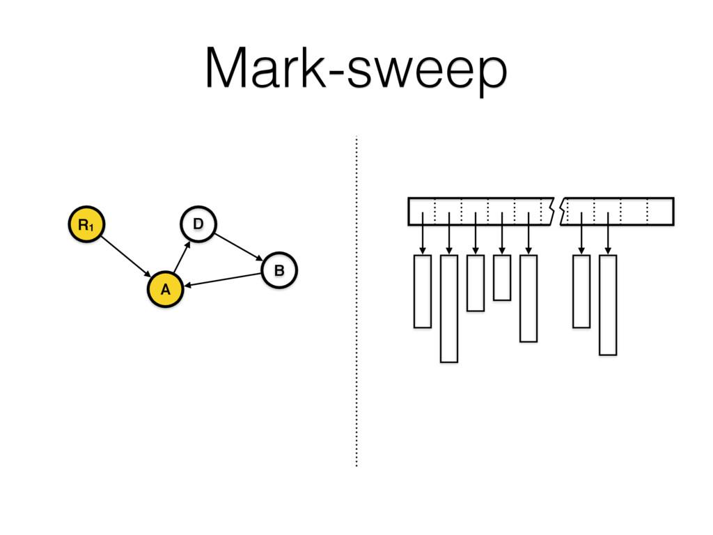 Mark-sweep R1 A B D .
