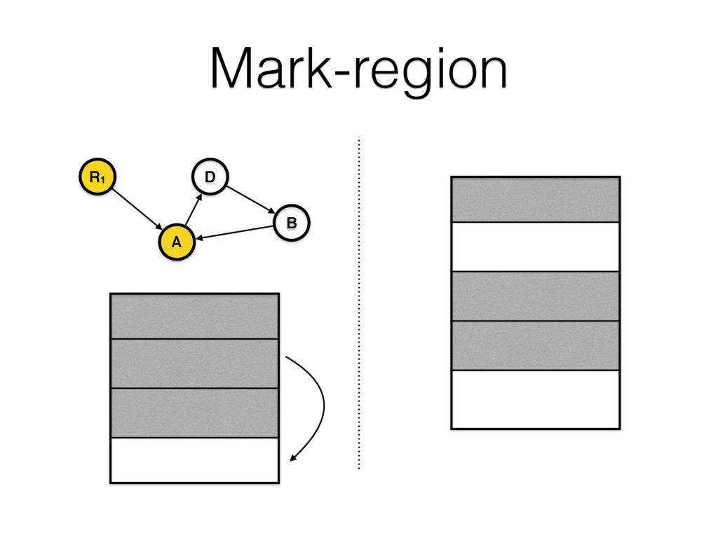 Mark-region R1 A B D