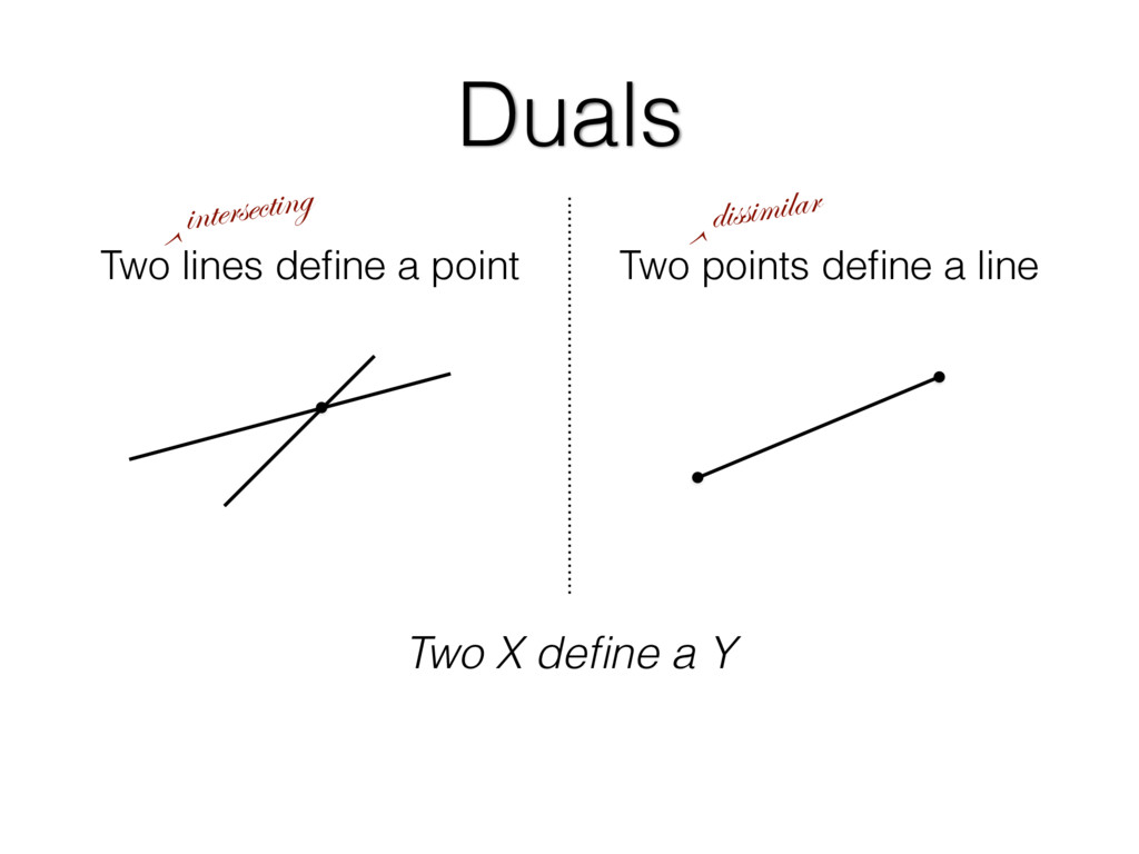Two lines define a point Two points define a line...