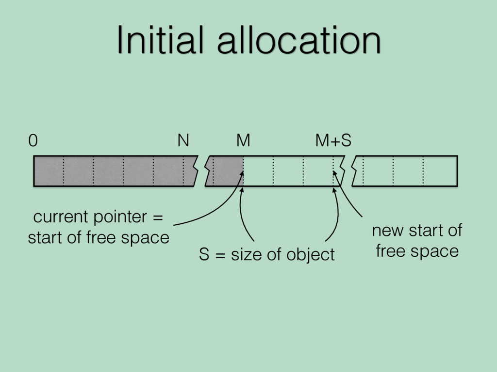 Initial allocation 0 N M M+S current pointer = ...
