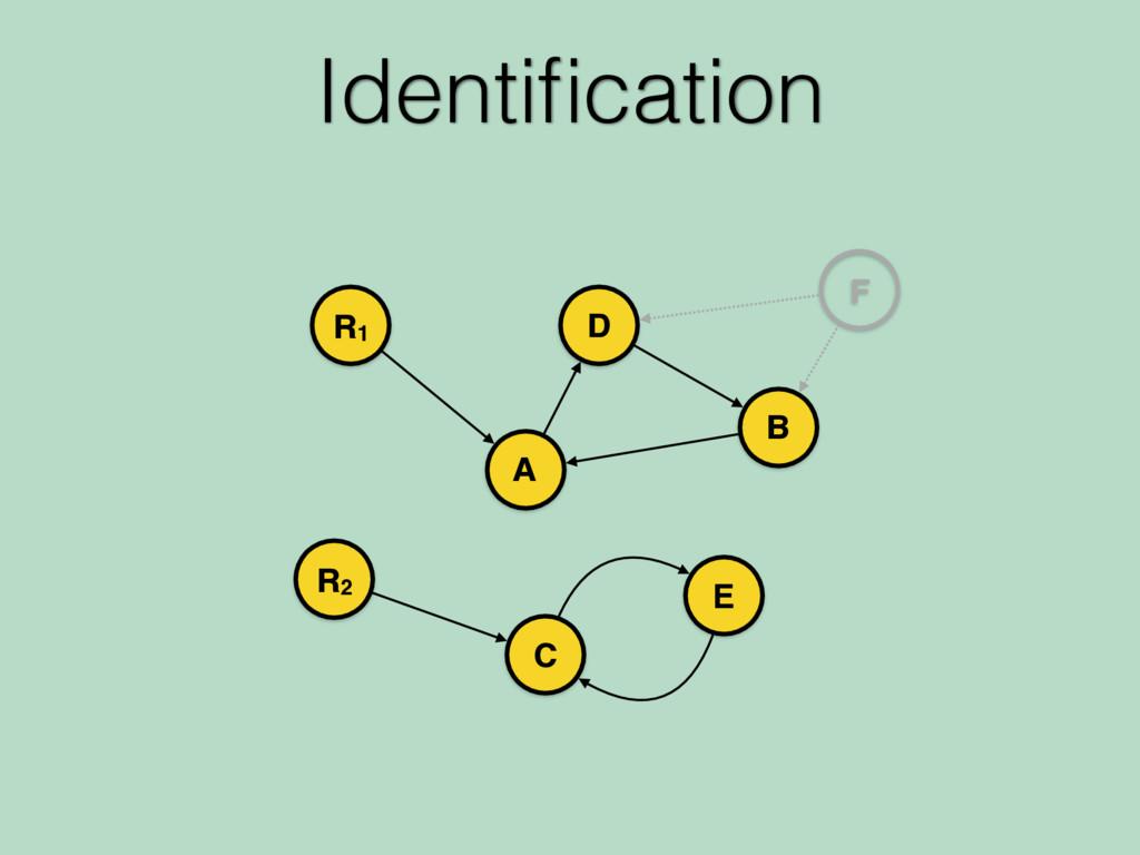 Identification R1 A R2 C B D E F