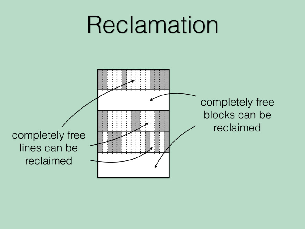Reclamation completely free blocks can be recla...