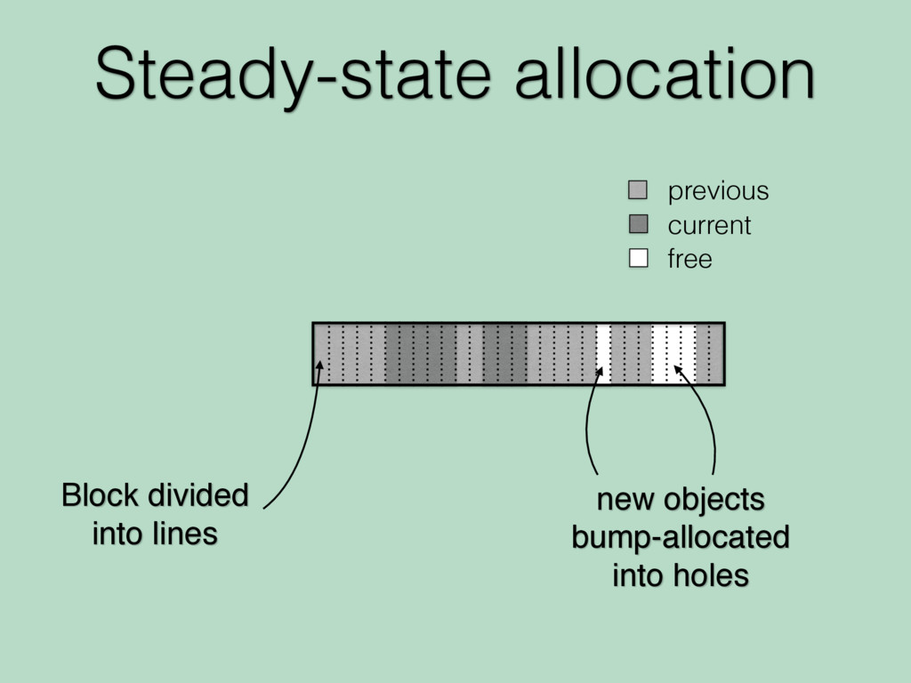Steady-state allocation Block divided into line...