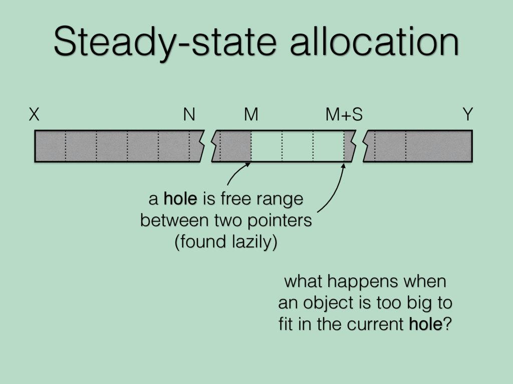 Steady-state allocation X N M M+S a hole is fre...
