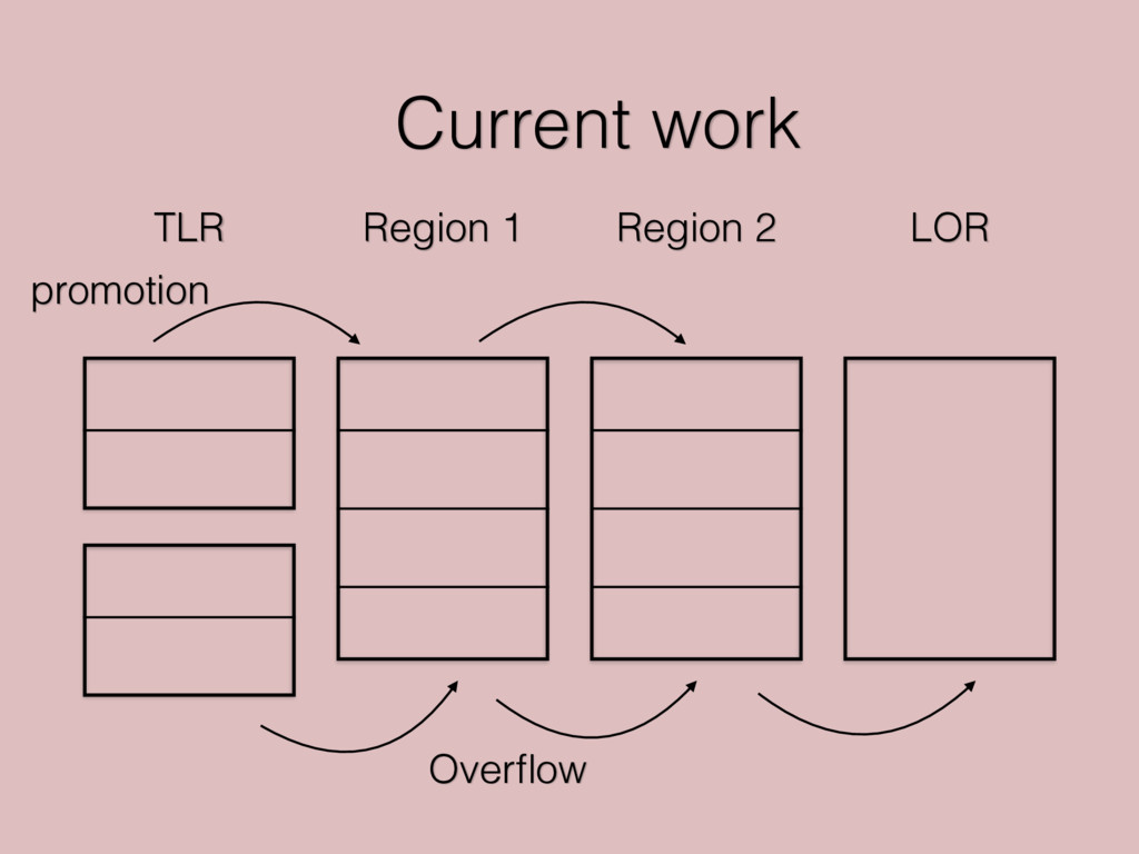 Current work TLR Region 1 Region 2 LOR Overflow ...