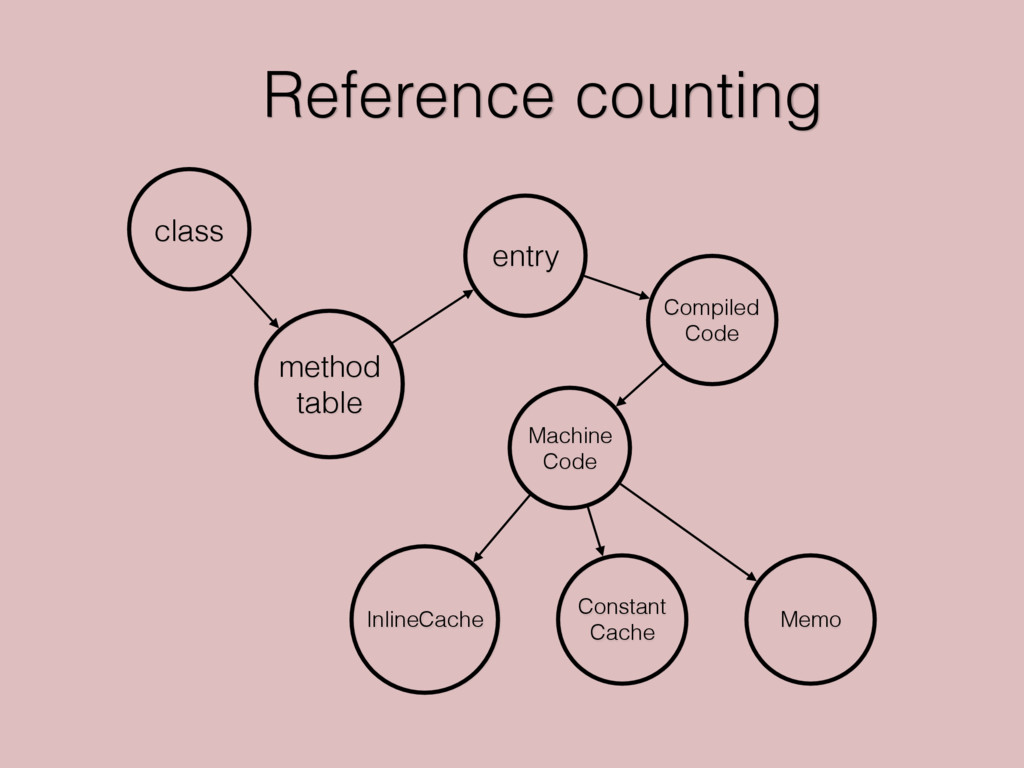 Reference counting class method table Compiled ...