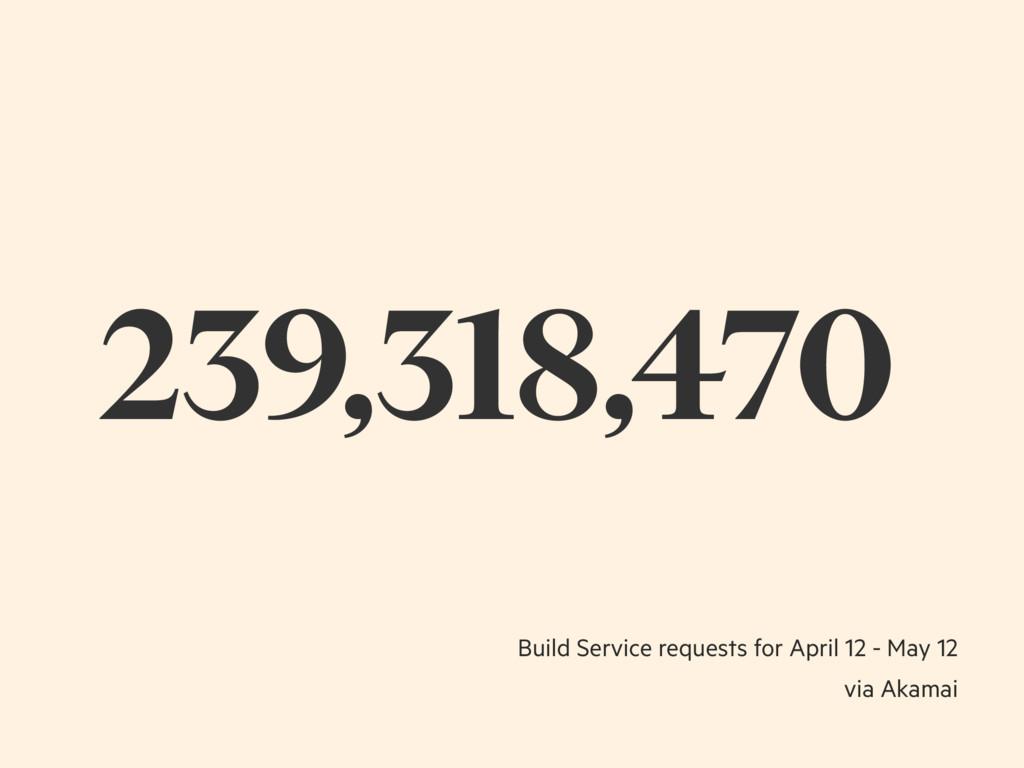 239,318,470 Build Service requests for April 12...
