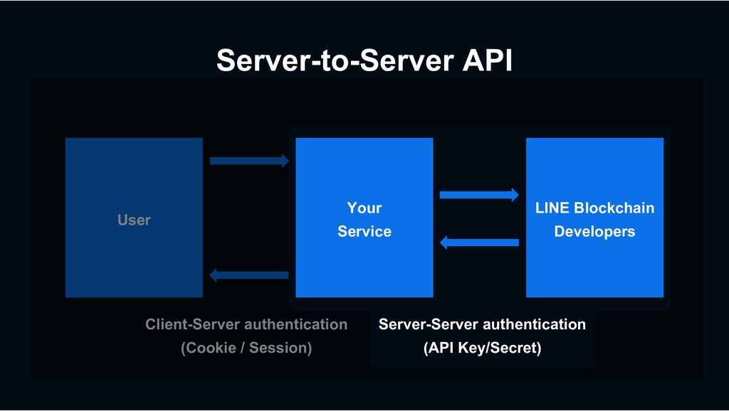 Server-to-Server API Your Service LINE Blockcha...