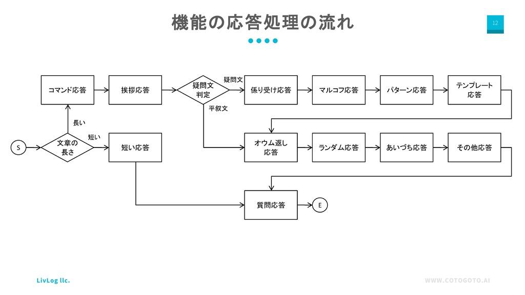 WWW.COTOGOTO.AI LivLog llc. 12 機能の応答処理の流れ