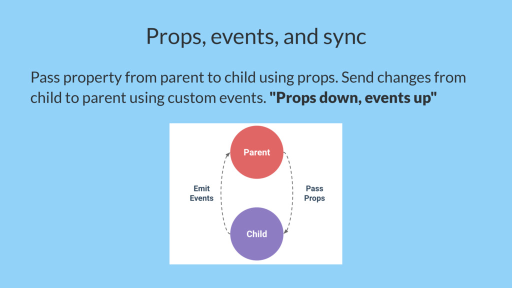 Props, events, and sync Pass property from pare...