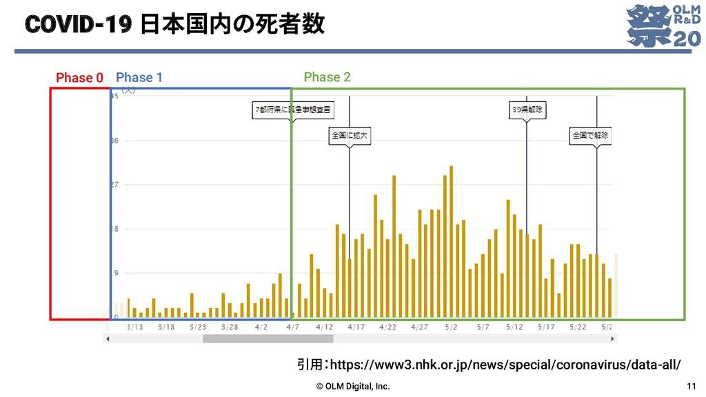 COVID-19 日本国内の死者数 © OLM Digital, Inc. 11 引用:htt...