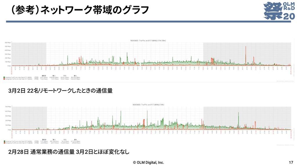 (参考)ネットワーク帯域のグラフ © OLM Digital, Inc. 17 3月2日 22...