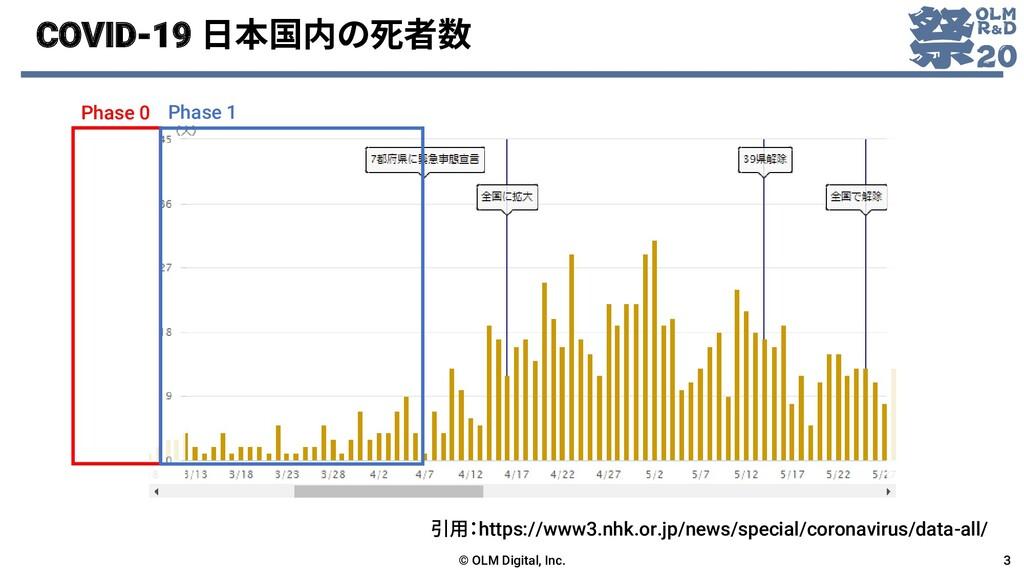 COVID-19 日本国内の死者数 © OLM Digital, Inc. 3 引用:http...