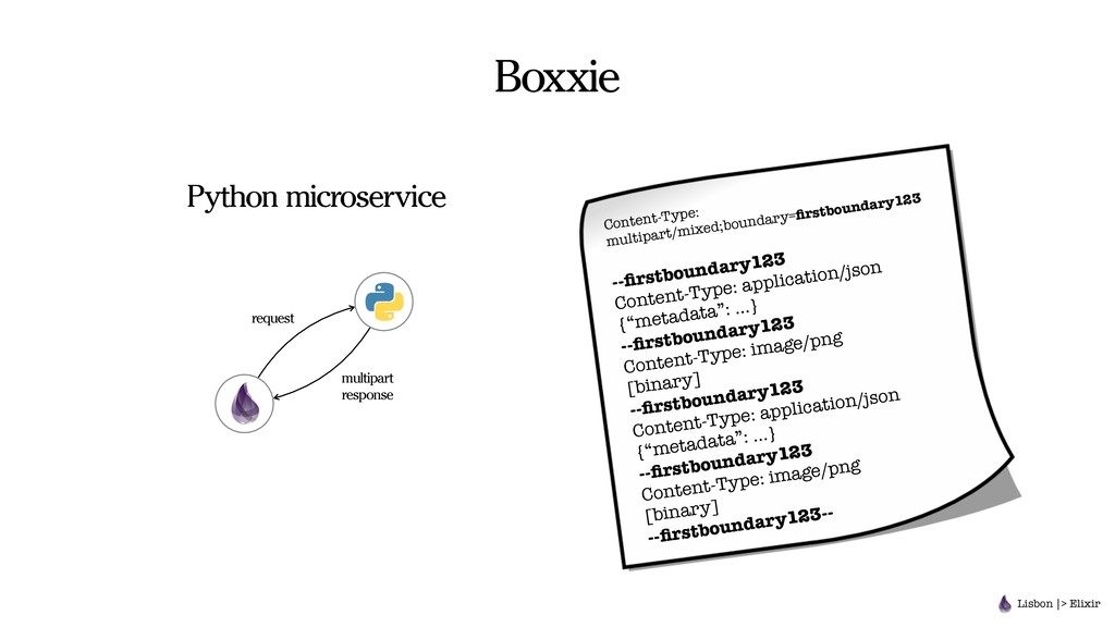 Boxxie Python microservice Content-Type: multip...